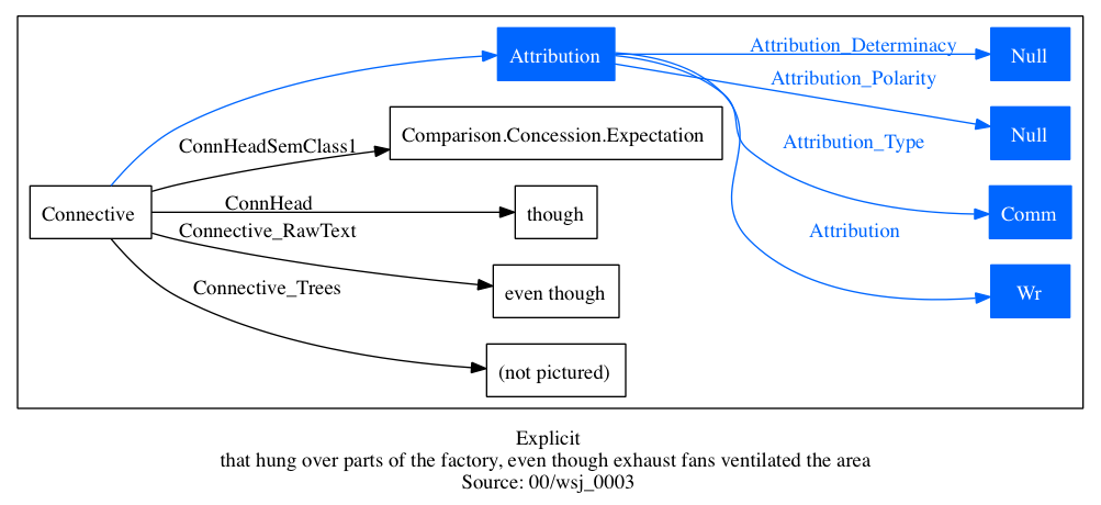 Computational Pragmatics | Penn Discourse Treebank 2 0
