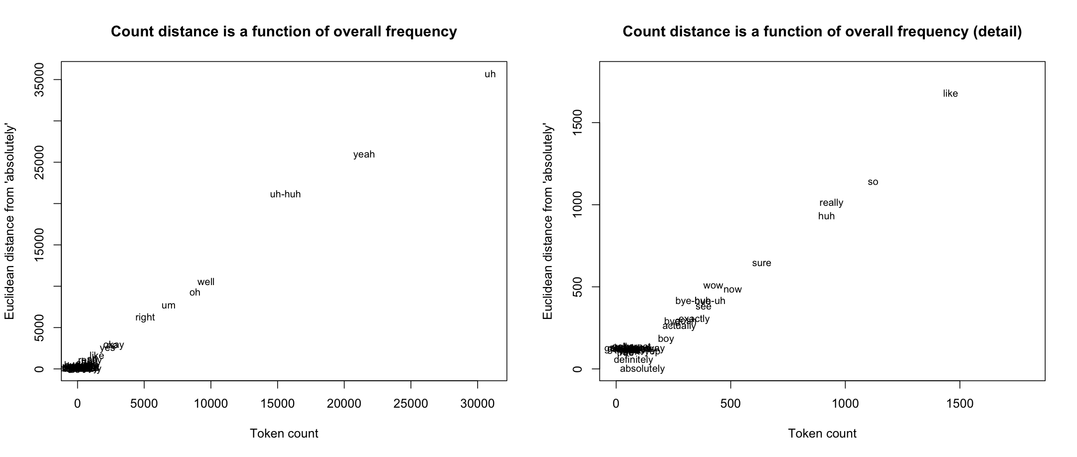 figures/swda/distance-counts.png