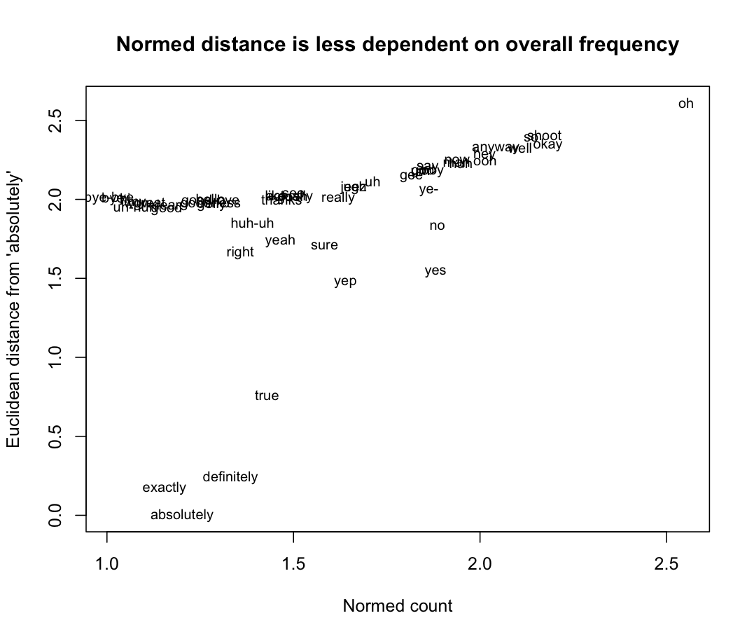 figures/swda/distance-normed.png